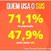 O SUS no Brasil: motivo de orgulho ou vergonha?