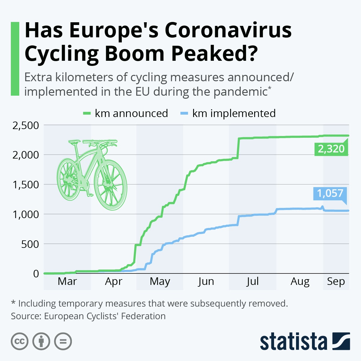 Has Europe's Coronavirus Cycling Boom Peaked? #infographic