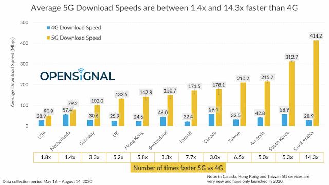 مخطط سرعة الانترنت 5G