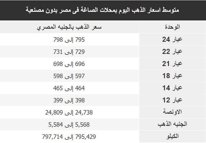 اسعار الذهب اليوم فى مصر Gold الثلاثاء 7 يناير 2020