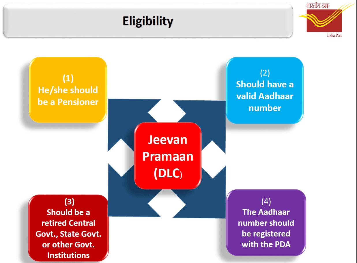 Detail of Jeevan Pramaan in DOP India Post