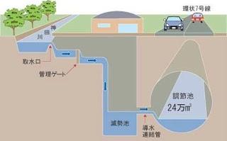 Skema Terowongan Bawah Tanah di Tokyo, Jepang
