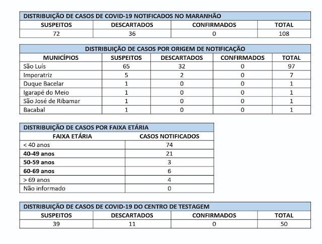Não há casos confirmados de coronavírus no MA; Estado monitora 72 casos suspeitos