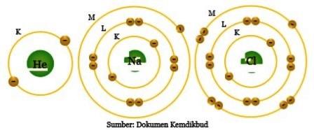 Tingkat Energi (Kulit) Atom dan Jumlah Elektron Maksimal