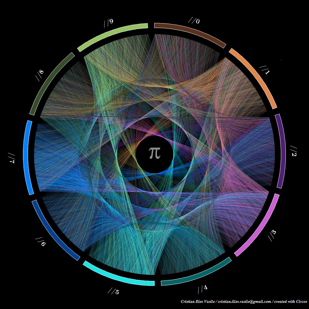 Art et Sciences # 5 La musique de π, celle des arbres, et le clip de physique ultime.
