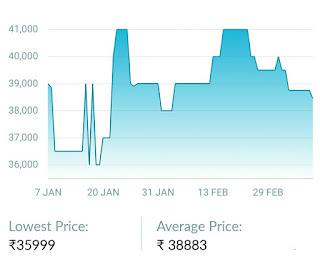 Nikon D5600 Flipkart Historical Price Data in India