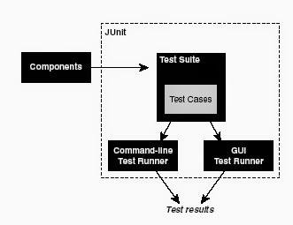 Software Testing Site: Introduction to Junit