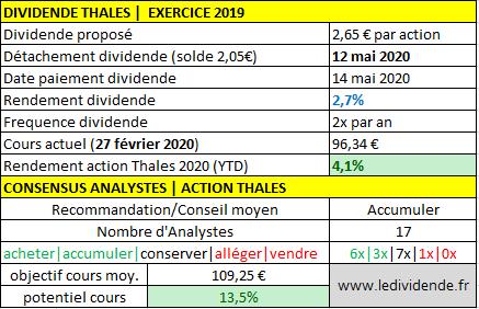 Thales SA dividende par action exercice 2020