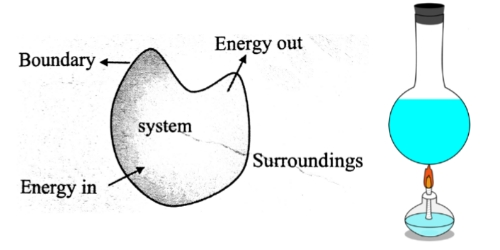 Closed system in thermodynamics