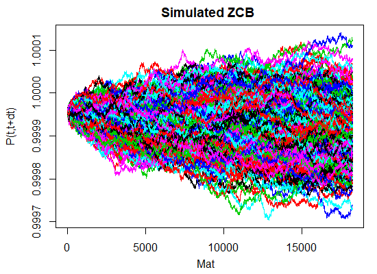 Hull-White 1 factor R code simulated zero coupon bond price
