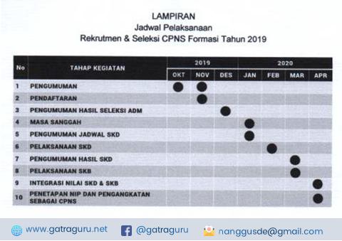 Jadwal Pelaksanaan Rekrutmen dan Seleksi CPNS Tahun 2019