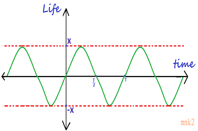 Life is a Sine Wave !!