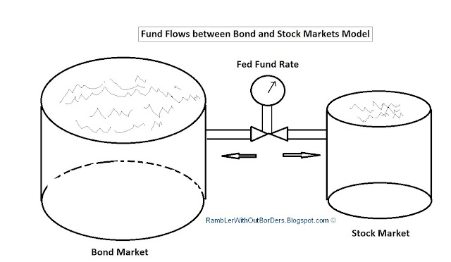 Fund flows model between Bond and stock markets