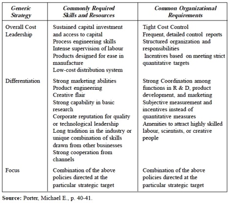 Management for All PERSPECTIVES ON STRATEGY AND STRUCTURE - porter's three generic strategies
