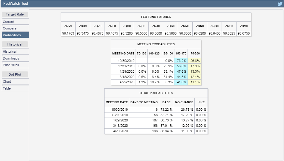 CME Group FedWatch Tool Probabilities of Federal Funds Rate Changing at Future FOMC Meeting Dates, Snapshot on 11 October 2019