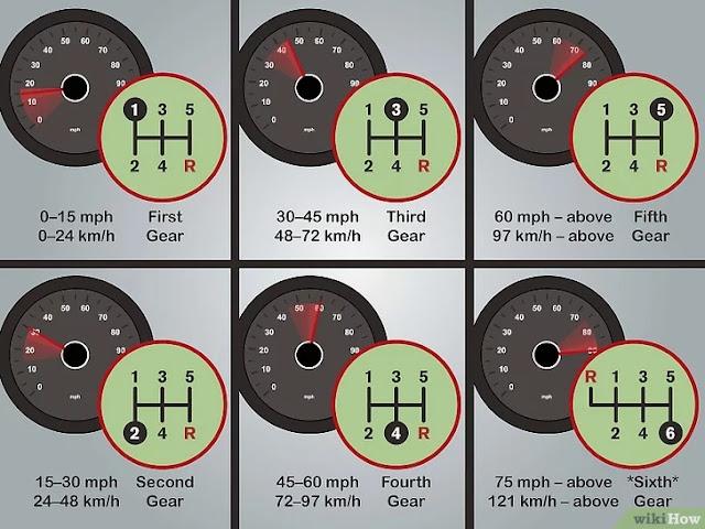 batas kecepatan pada setiap gigi transmisi