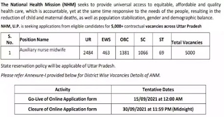 NHM UP Recruitment 2021 | Auxiliary Nurse Midwife