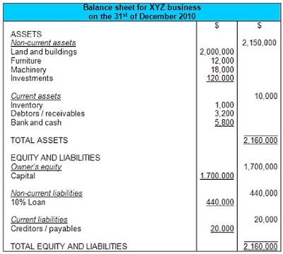 قائمة المركز المالي (الميزانية العمومية) Balance Sheet