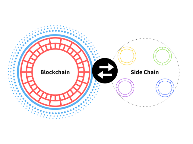Sidechain - La cadena lateral