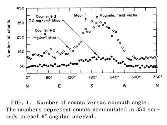 Evidence for x-rays from sources outside the solar system (Giacconi+, Physical Review Letters, Dec 1, 1962)