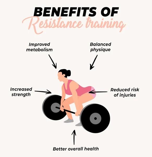 Benefits of resistance training