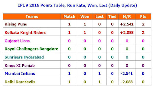 Vivo IPL 9 2016 Points Table,Run Rate,Won,Lost,IPL 9 2016 points table,match won,net run rate,NRR,Matches,won,NR,teams,run rate,point table,update points,full points,teams run rate,qualifier final,points,points for IPL 9 2016,Rising Pune,Mumbai Indians,Kolkata Knight Riders,Gujarat Lions,Royal Challengers Bangalore,Sunrisers Hyderabad,Delhi Daredevils,Kings XI Punjab,top 2,top 4,KKR,DD,KXI,RCB,SRH,RPS,MIIPL 9 2016 Points Table, Run Rate, Won, Lost (Daily Update) Vivo IPL 9 2016 Points Table, Run Rate, Won, Lost