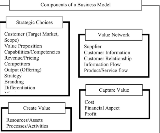 Image of Business Model with Example