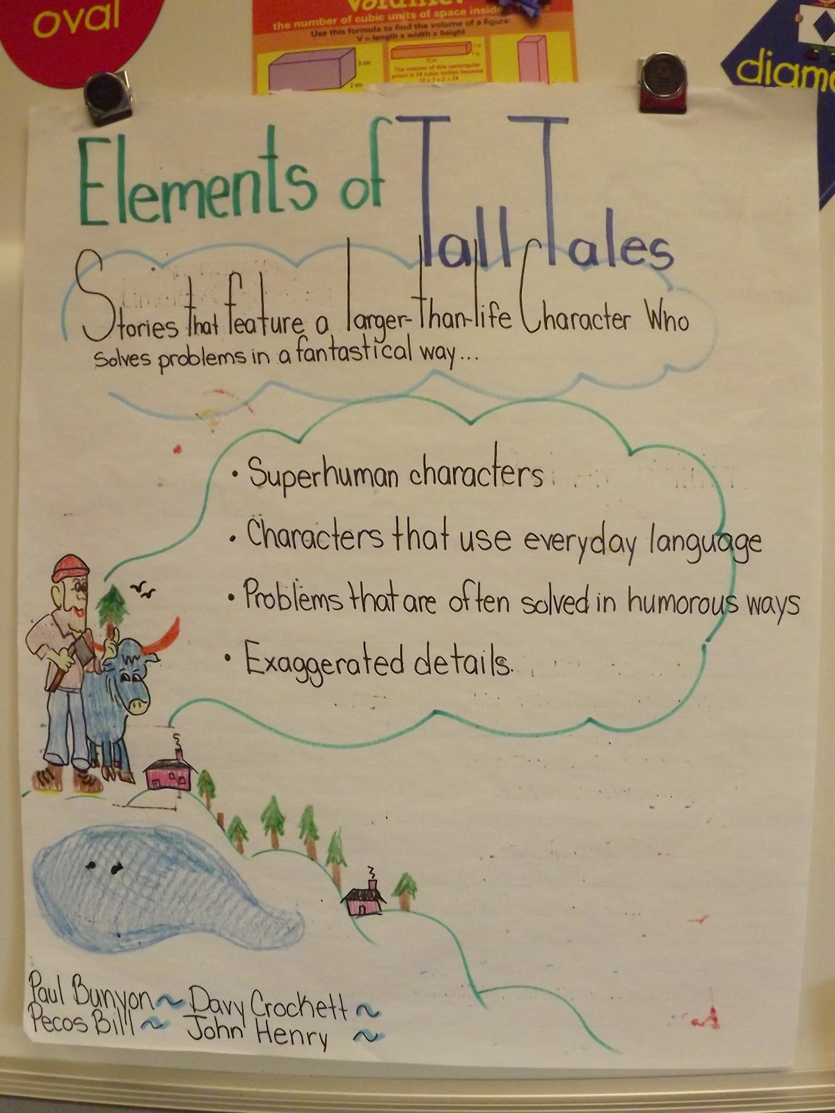 The Teacher S Theory Anchor Charts