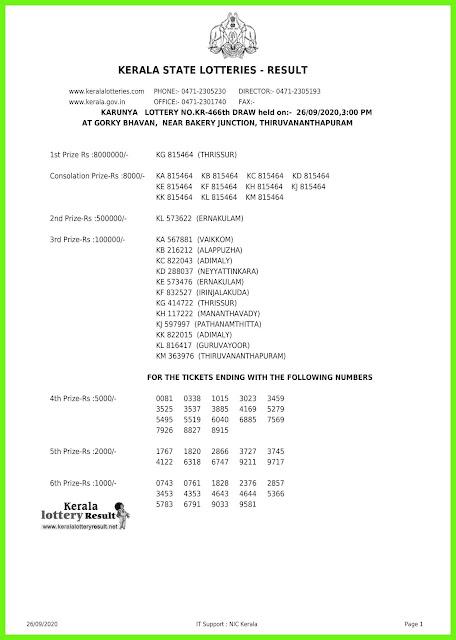 Live: Kerala Lottery Result 26.09.2020 Karunya KR-466 Lottery Result