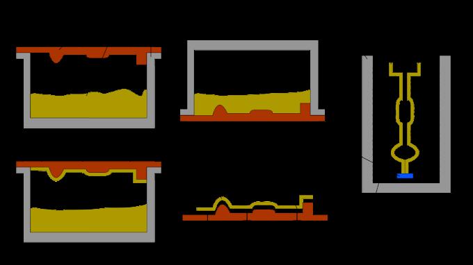 Shell molding: Process, Advantages and disadvantages