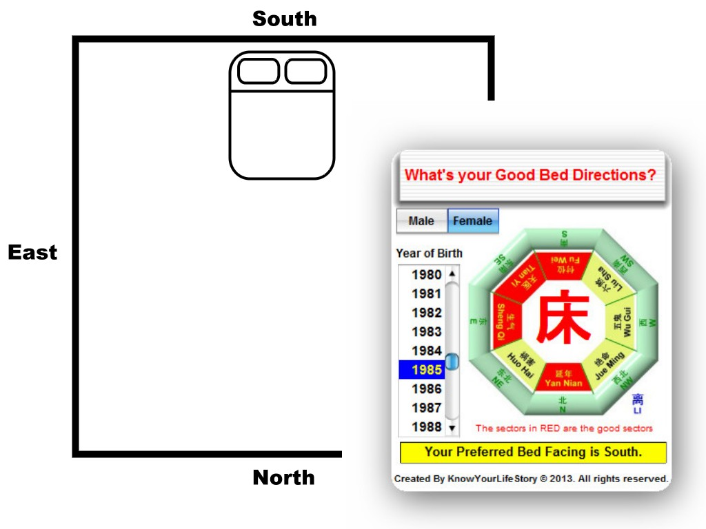 Feng shui sleeping direction south for Feng shui home entrance direction