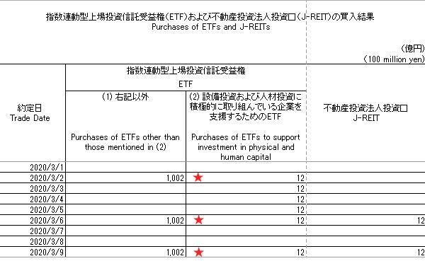 2020.3月 日銀ETF