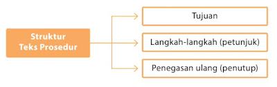 Teks Prosedur-Pengertian, Struktur, Tujuan, Kaidah, Dan Contoh
