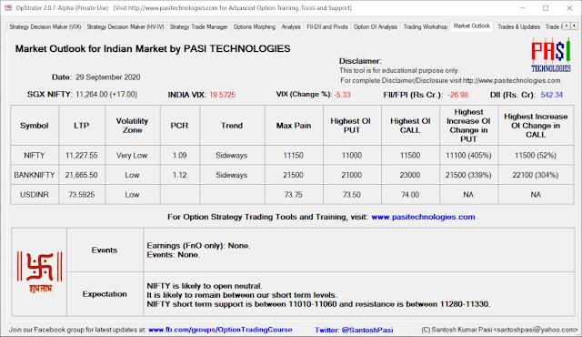 Indian Market Outlook: September 29, 2020