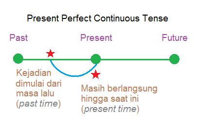 Present Perfect Continuous Tense | Pelg-grammar