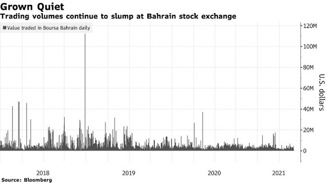 Investcorp to Delist From Bahrain Exchange After Nearly 40 Years - Bloomberg