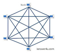 mesh network topology diagram, picture of mesh topology, mesh topology wiki,partial mesh topology