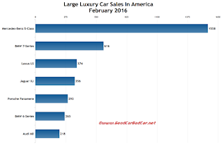 USA large luxury car sales chart February 2016