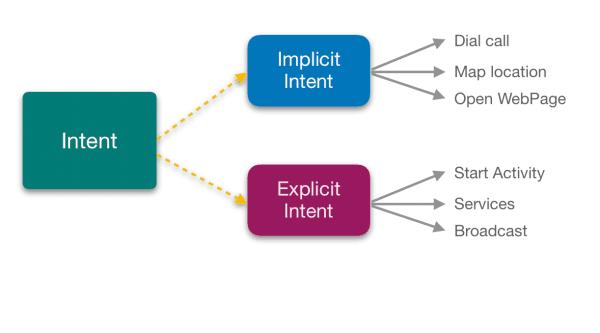 Implicit and Explicit Intent in Android Studio | Android Studio Tutorials