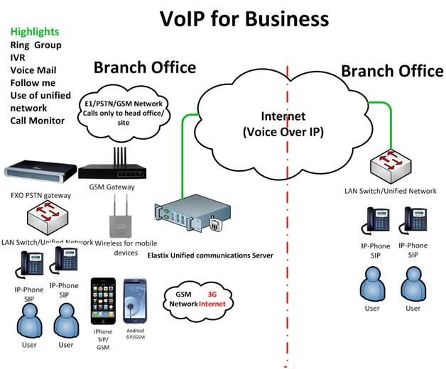 How VoIP could benefit your business