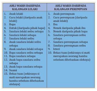 Hukum Faraid Dalam Pembahagian Harta Pusaka
