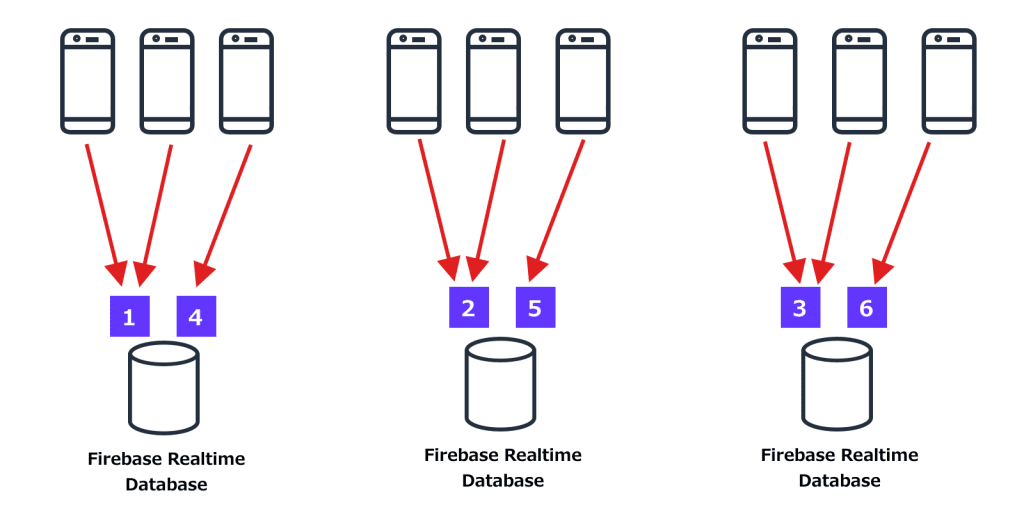 Xây dựng ứng dụng realtime messaging bằng Firebase xử lí 100k request/s