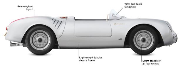 Porsche 550 Spyder, CLASSIC CARS