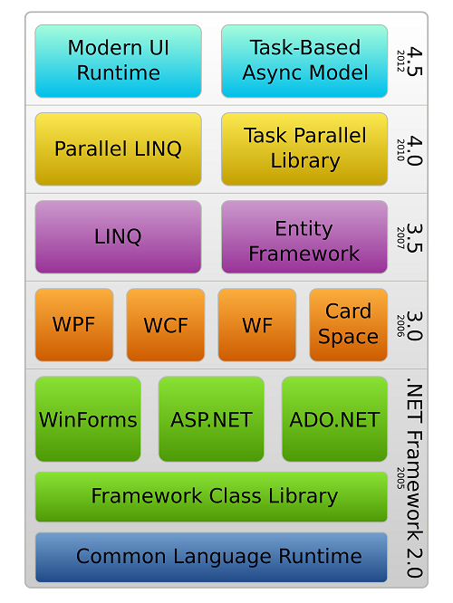DOT Net Framework History: All You Must Know - Nothing Like