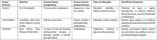 Quadro: Município de São Paulo: Características distritais por volta de 1918.