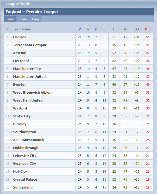 Worldlywap net league table epl la liga for English league 3 table