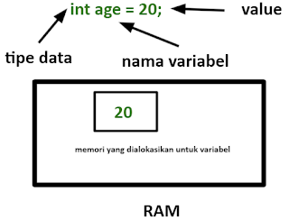 Cara Pendeklarasian Variabel Java