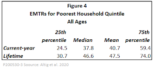 New Research Boosts Our Understanding of the Effective Marginal Tax Rates for the Poor 6