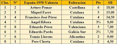 Clasificación ronda 7 del XXIII Campeonato de España de Ajedrez 1958 elaborada a mano
