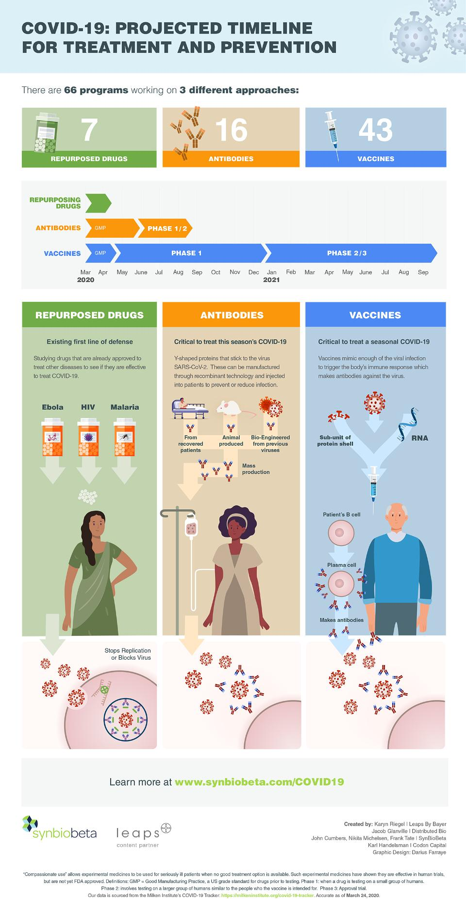 Timeline Shows 3 Paths To COVID-19 Treatment And Prevention #infographic